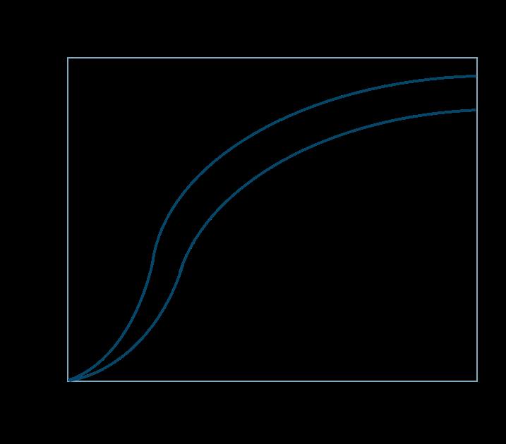 酸素解離曲線1