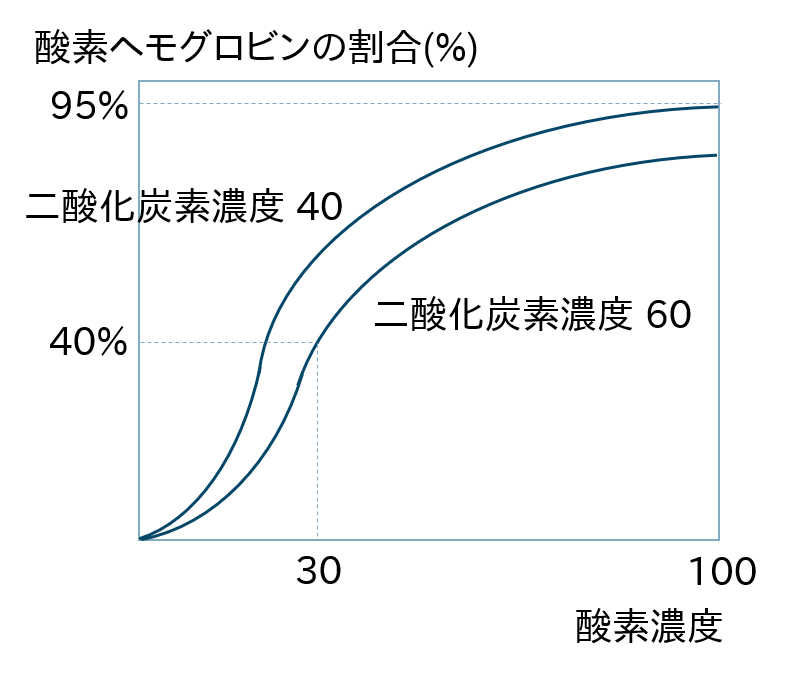酸素解離曲線2